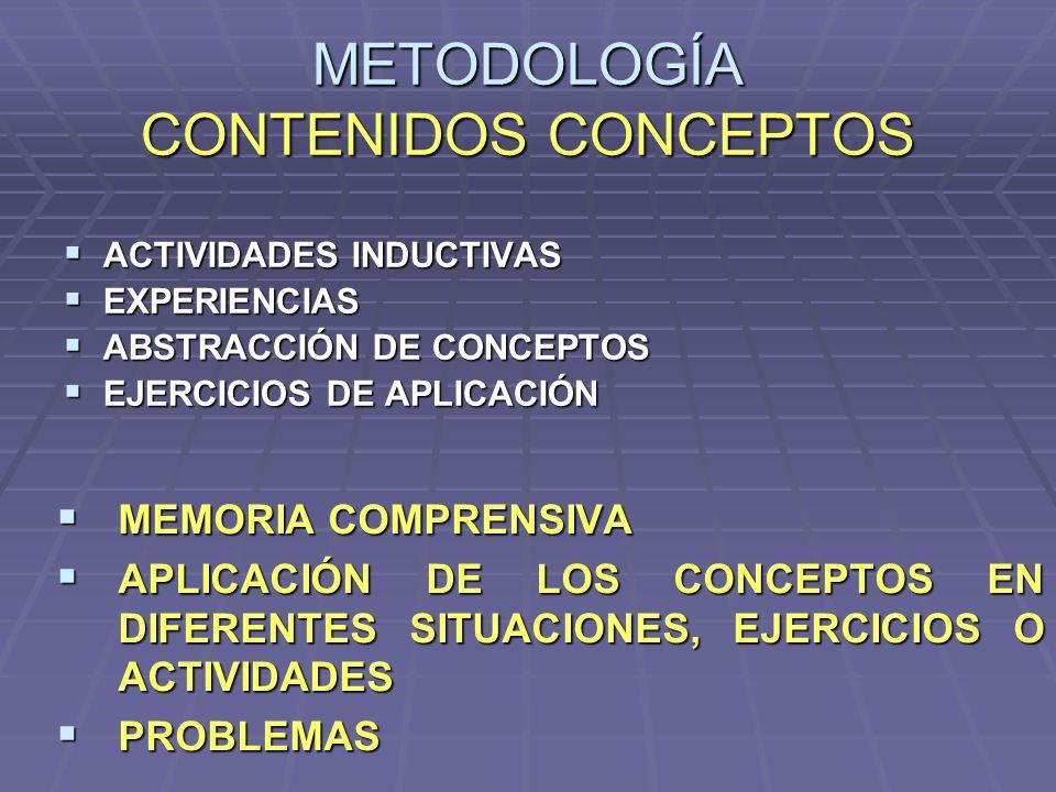 METODOLOGÍA CONTENIDOS CONCEPTOS