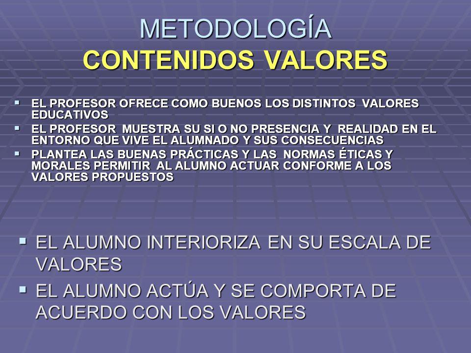 METODOLOGÍA CONTENIDOS VALORES
