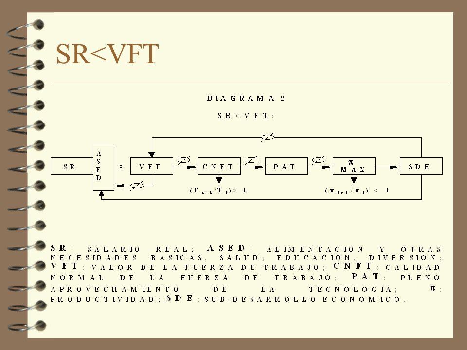 SR<VFT
