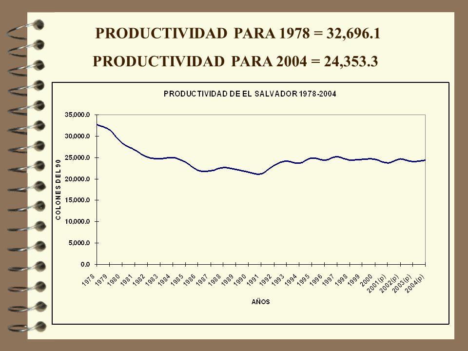 PRODUCTIVIDAD PARA 1978 = 32,696.1 PRODUCTIVIDAD PARA 2004 = 24,353.3