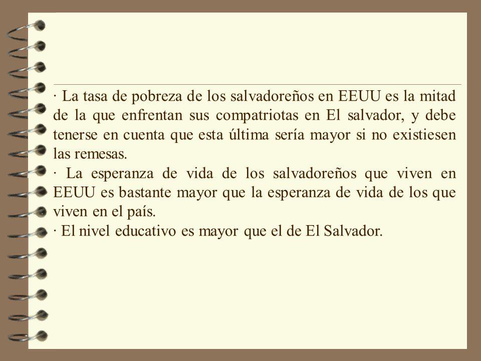 · La tasa de pobreza de los salvadoreños en EEUU es la mitad de la que enfrentan sus compatriotas en El salvador, y debe tenerse en cuenta que esta última sería mayor si no existiesen las remesas.