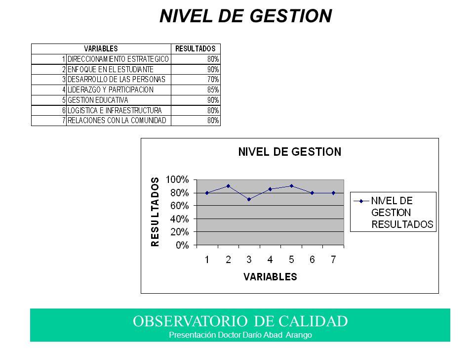 NIVEL DE GESTION OBSERVATORIO DE CALIDAD