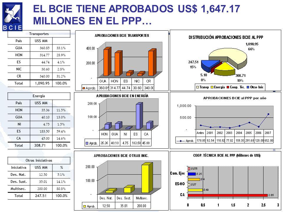 EL BCIE TIENE APROBADOS US$ 1,647.17 MILLONES EN EL PPP…