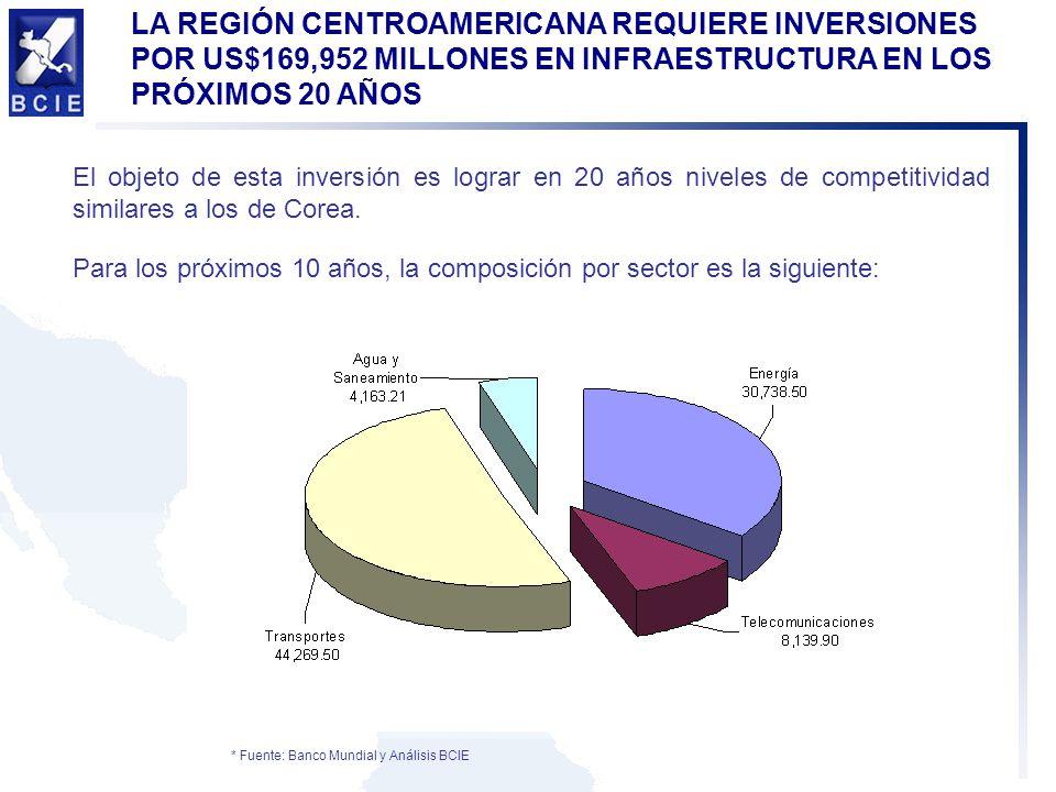 LA REGIÓN CENTROAMERICANA REQUIERE INVERSIONES POR US$169,952 MILLONES EN INFRAESTRUCTURA EN LOS PRÓXIMOS 20 AÑOS