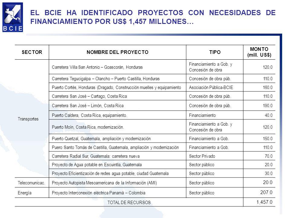 EL BCIE HA IDENTIFICADO PROYECTOS CON NECESIDADES DE FINANCIAMIENTO POR US$ 1,457 MILLONES…