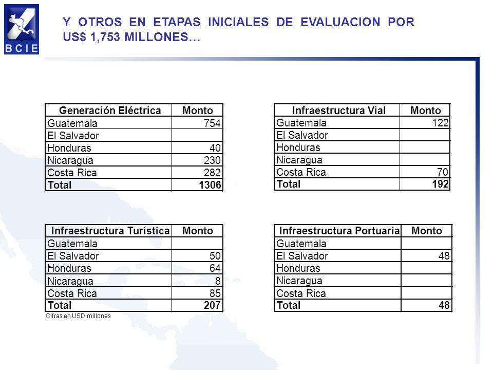 Y OTROS EN ETAPAS INICIALES DE EVALUACION POR US$ 1,753 MILLONES…