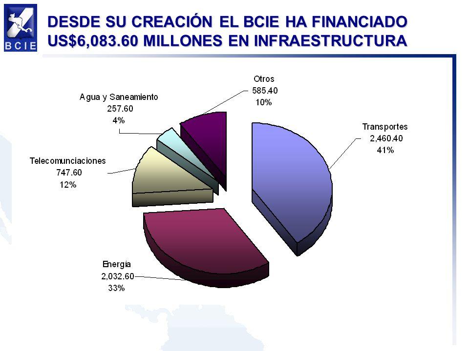 DESDE SU CREACIÓN EL BCIE HA FINANCIADO US$6,083