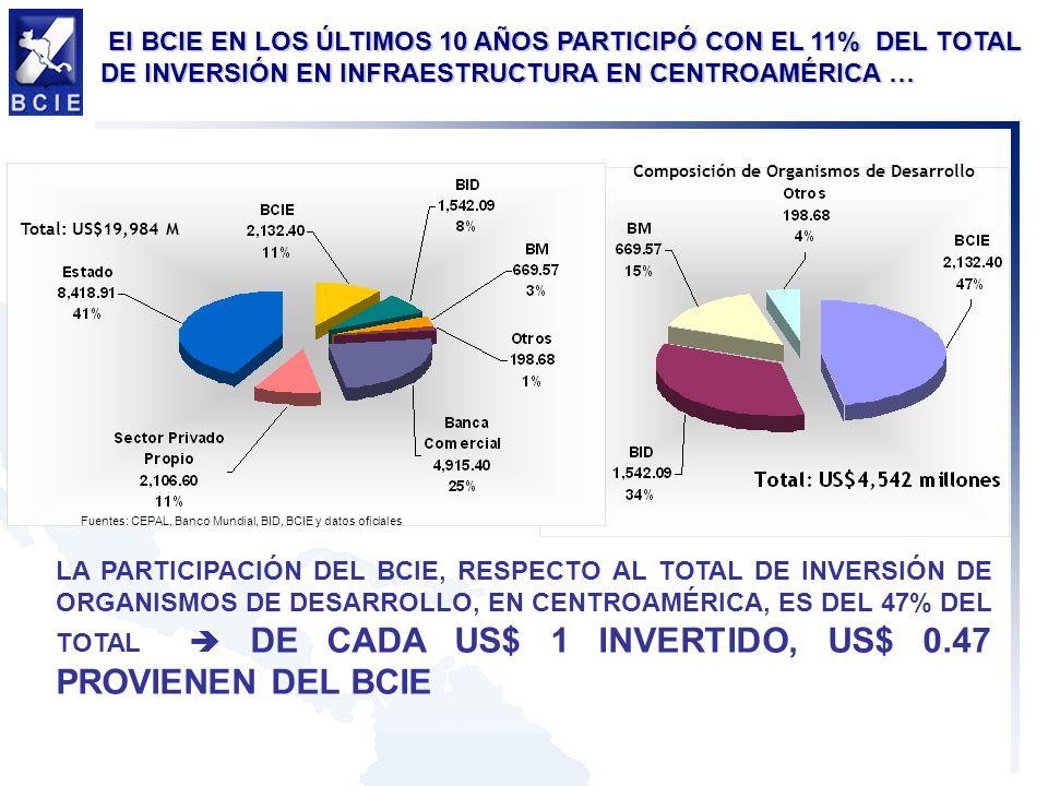 El BCIE EN LOS ÚLTIMOS 10 AÑOS PARTICIPÓ CON EL 11% DEL TOTAL DE INVERSIÓN EN INFRAESTRUCTURA EN CENTROAMÉRICA …