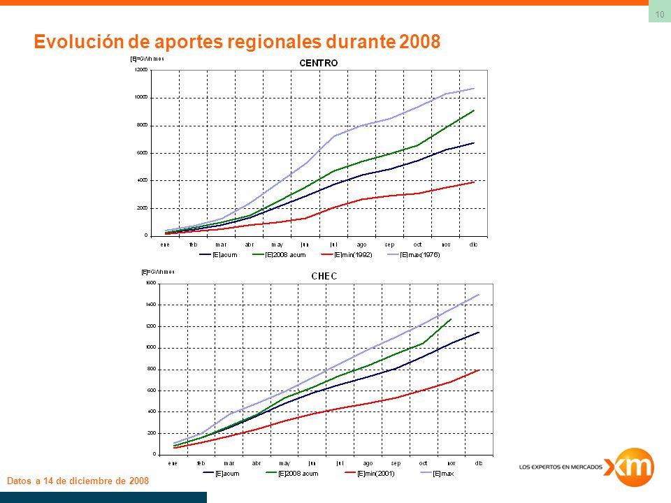 Evolución de aportes regionales durante 2008