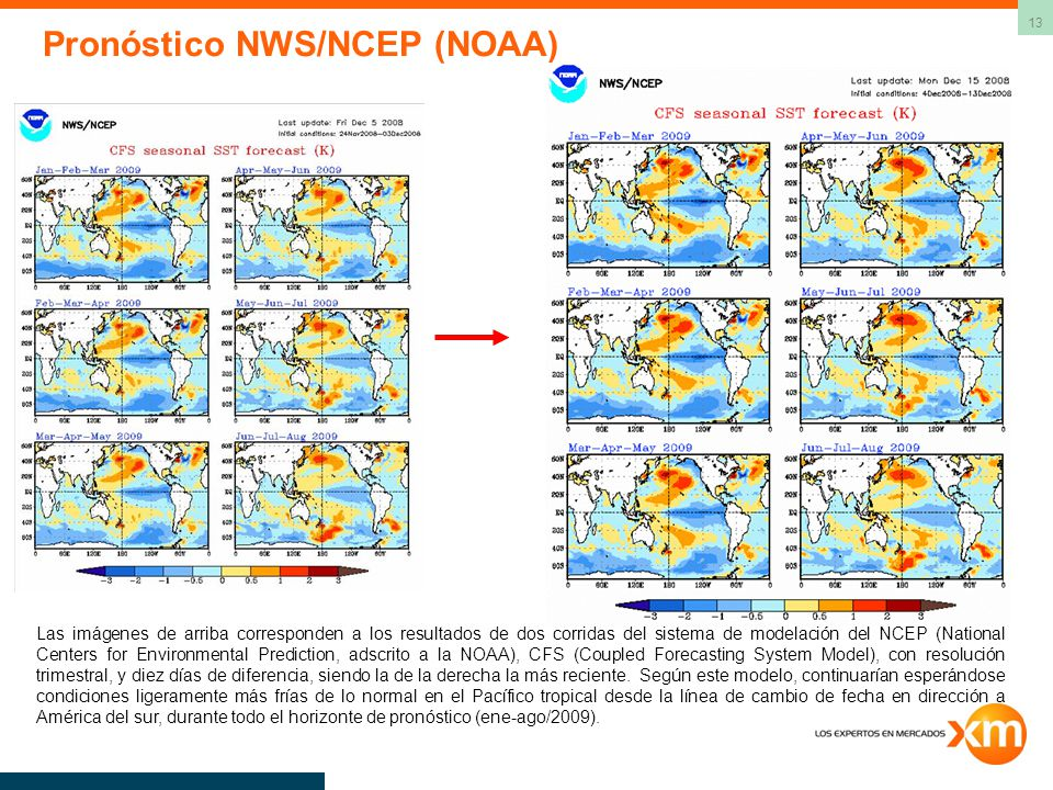 Pronóstico NWS/NCEP (NOAA)