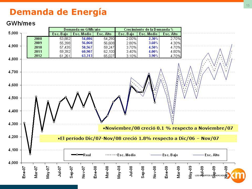 Demanda de Energía Noviembre/08 creció 0.1 % respecto a Noviembre/07