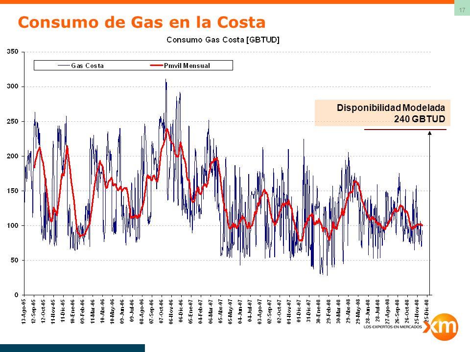 Consumo de Gas en la Costa