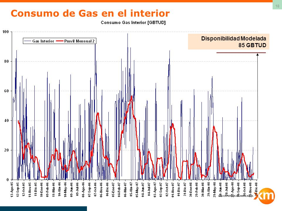 Consumo de Gas en el interior