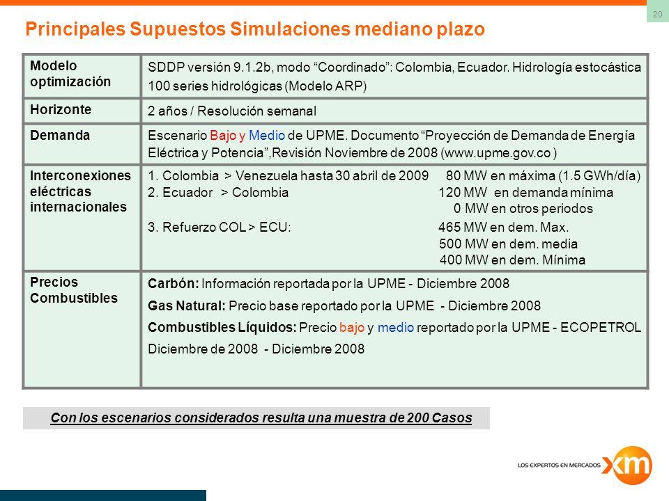 Principales Supuestos Simulaciones mediano plazo
