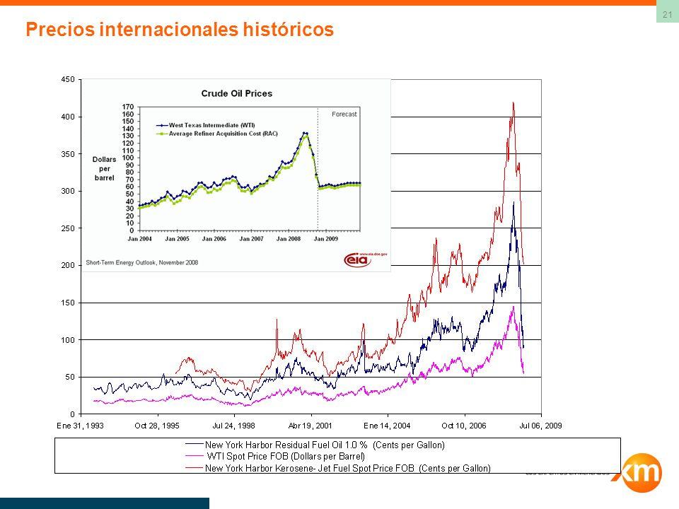 Precios internacionales históricos