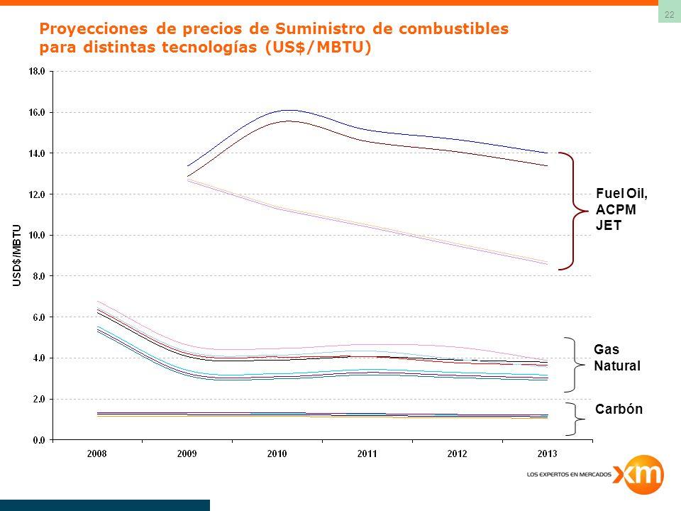 Proyecciones de precios de Suministro de combustibles para distintas tecnologías (US$/MBTU)