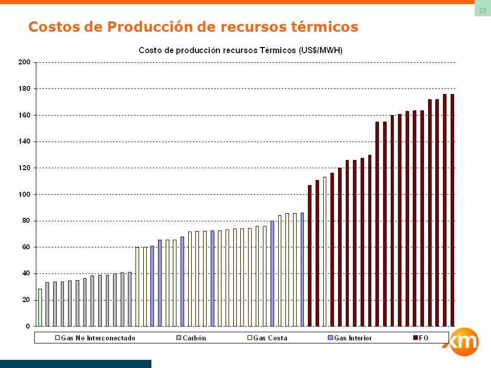 Costos de Producción de recursos térmicos
