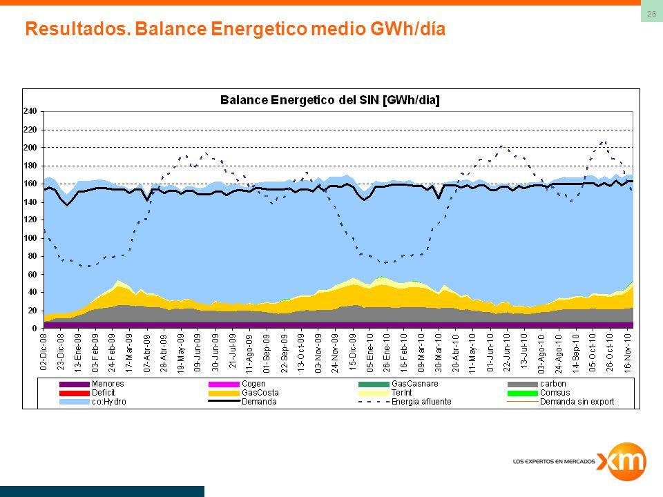 Resultados. Balance Energetico medio GWh/día
