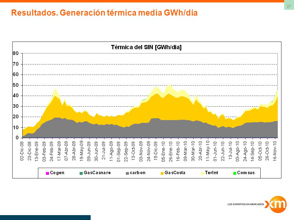 Resultados. Generación térmica media GWh/día