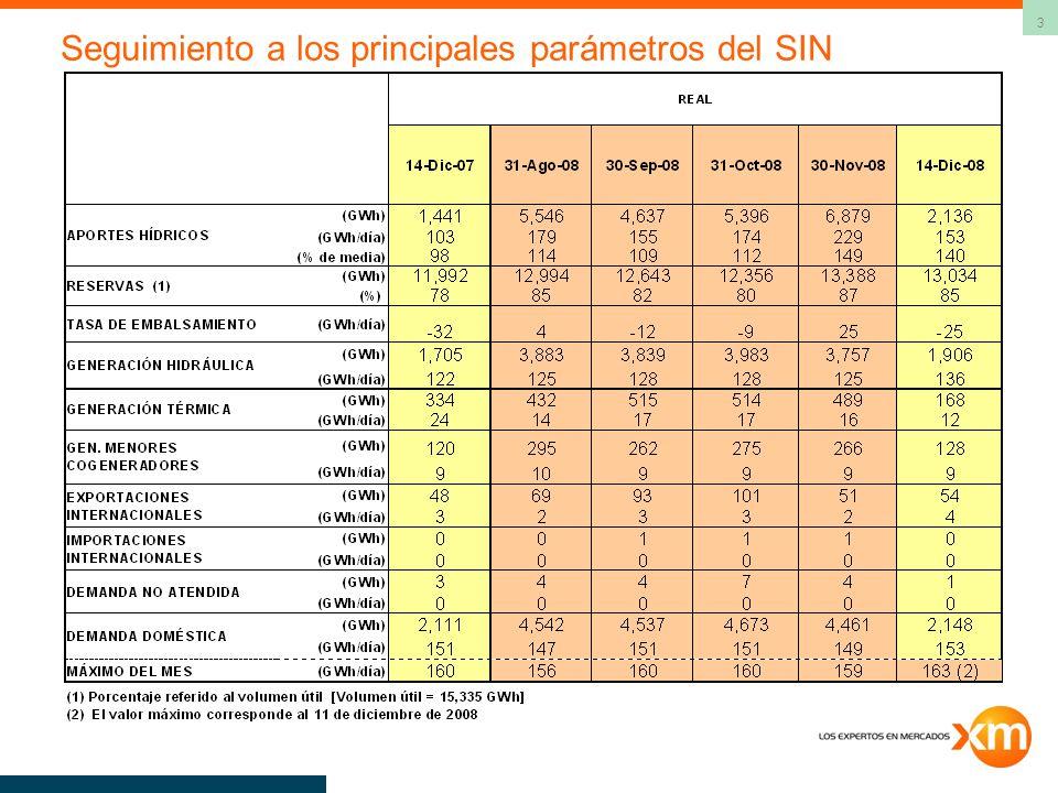 Seguimiento a los principales parámetros del SIN