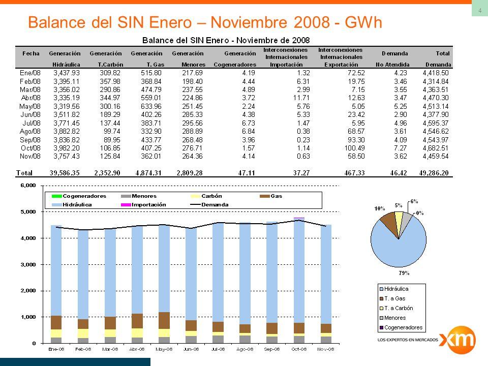 Balance del SIN Enero – Noviembre 2008 - GWh