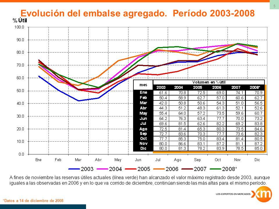 Evolución del embalse agregado. Período 2003-2008