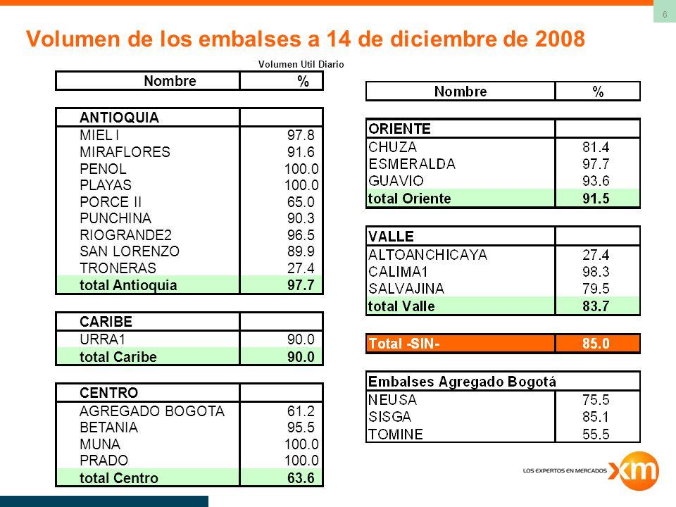 Volumen de los embalses a 14 de diciembre de 2008
