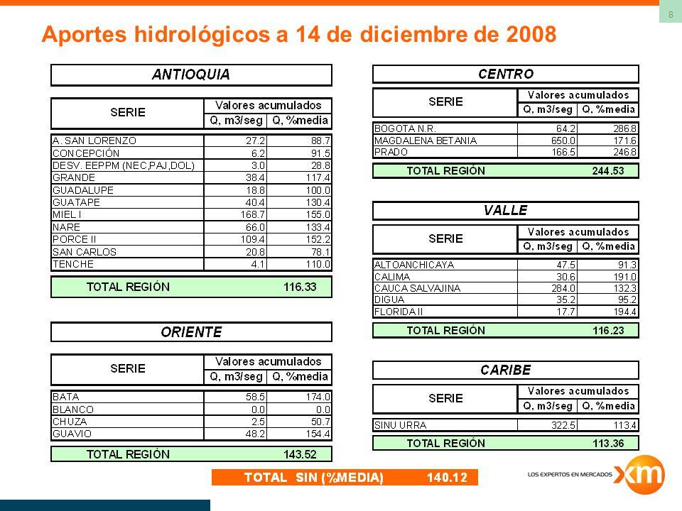 Aportes hidrológicos a 14 de diciembre de 2008