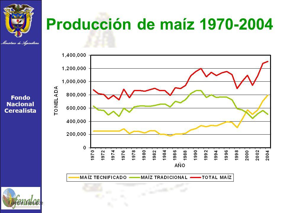 Producción de maíz 1970-2004 Fuente: Fenalce