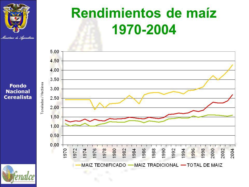 Rendimientos de maíz 1970-2004