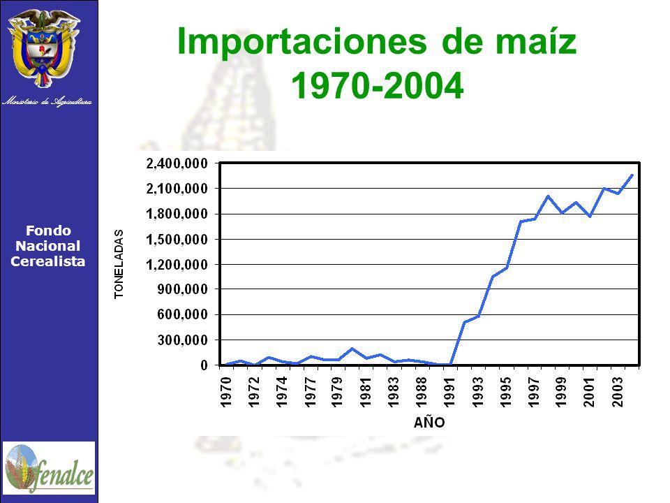 Importaciones de maíz 1970-2004