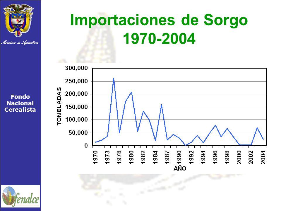 Importaciones de Sorgo 1970-2004