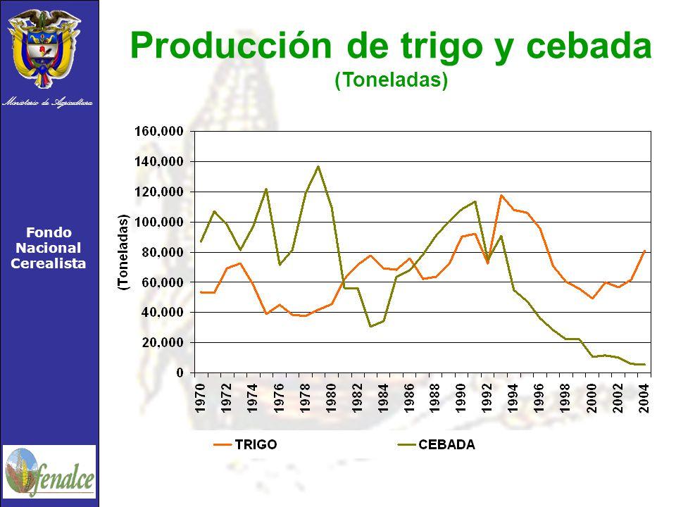 Producción de trigo y cebada (Toneladas)