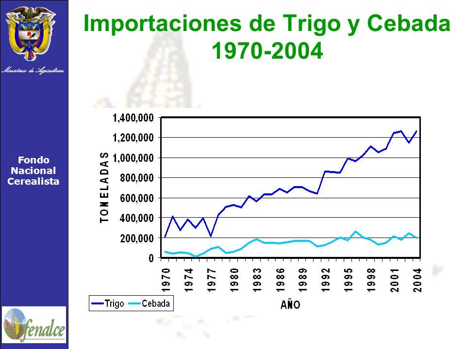 Importaciones de Trigo y Cebada 1970-2004