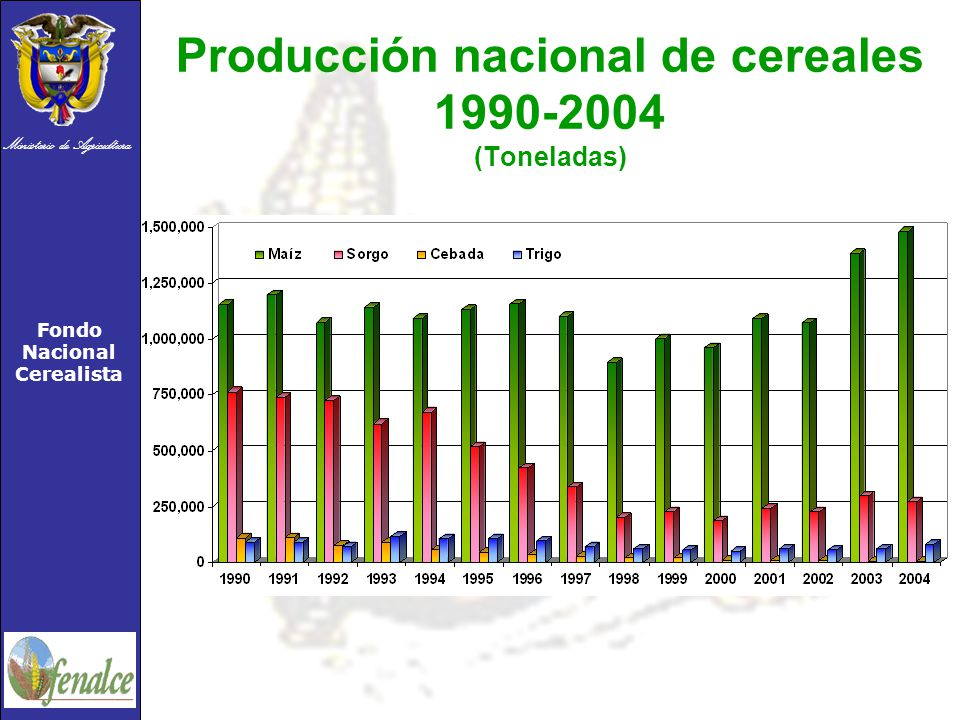Producción nacional de cereales 1990-2004 (Toneladas)