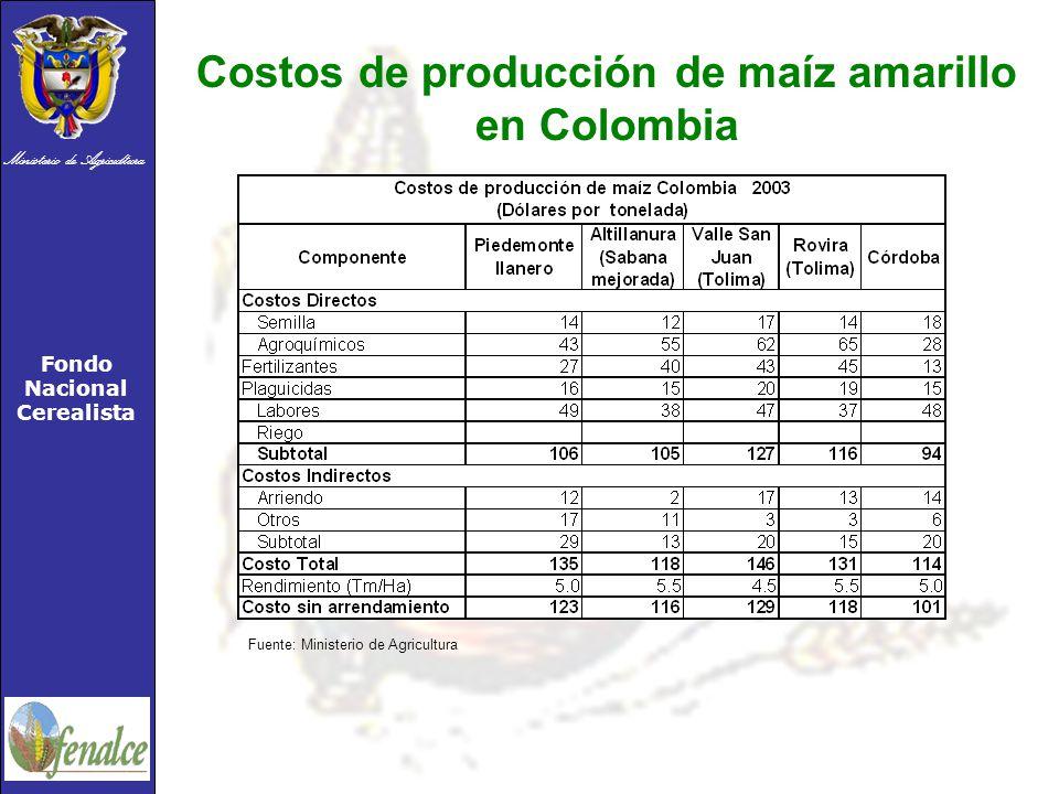 Costos de producción de maíz amarillo en Colombia