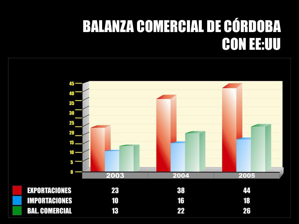 BALANZA COMERCIAL DE CÓRDOBA