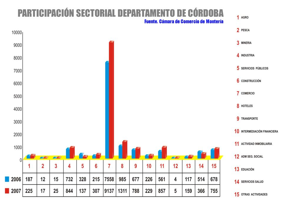 PARTICIPACIÓN SECTORIAL DEPARTAMENTO DE CÓRDOBA Fuente