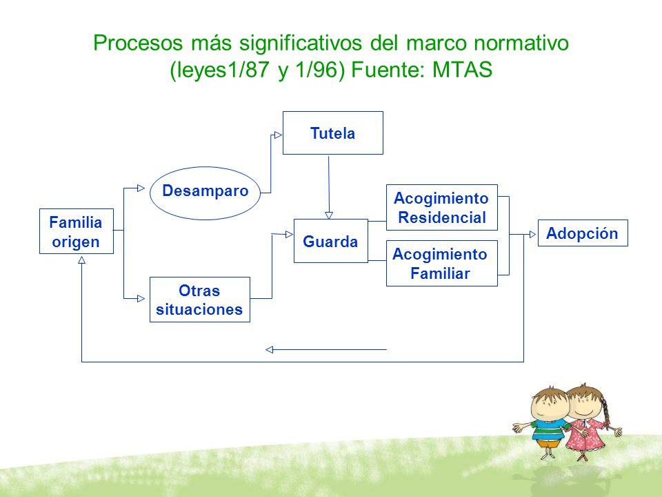 Procesos más significativos del marco normativo (leyes1/87 y 1/96) Fuente: MTAS