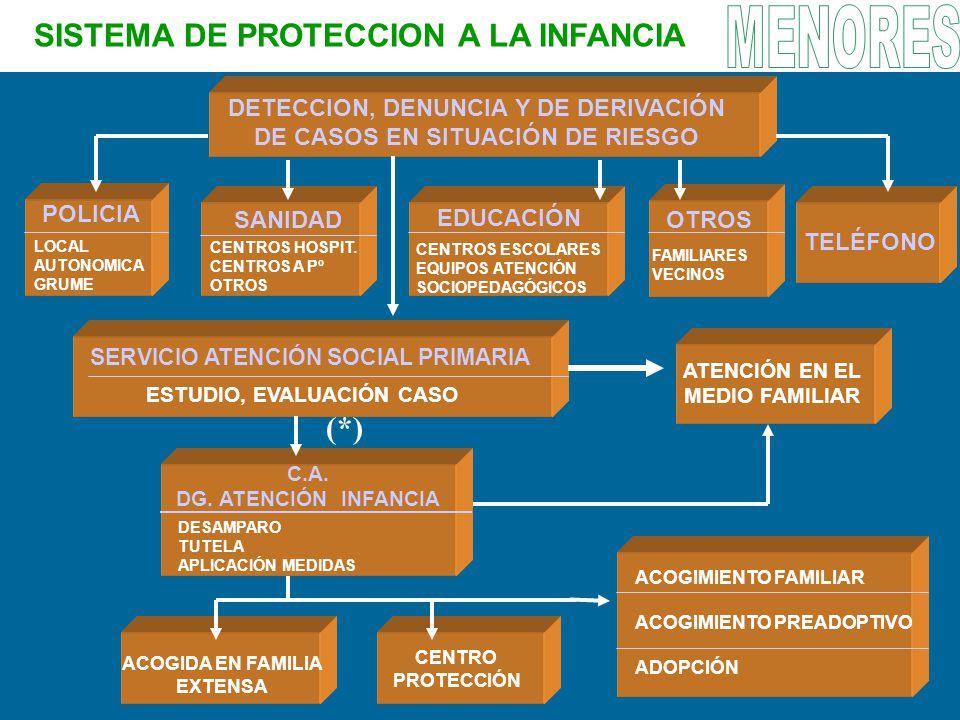 DETECCION, DENUNCIA Y DE DERIVACIÓN DE CASOS EN SITUACIÓN DE RIESGO