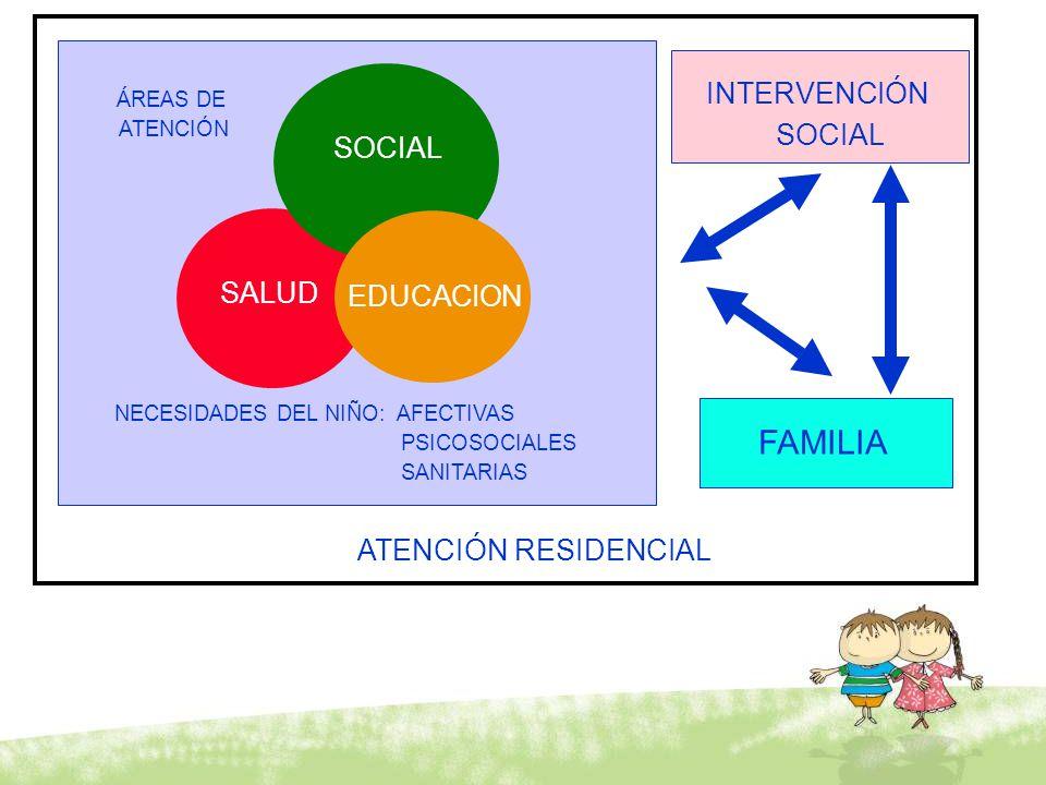 FAMILIA INTERVENCIÓN SOCIAL SOCIAL SALUD EDUCACION
