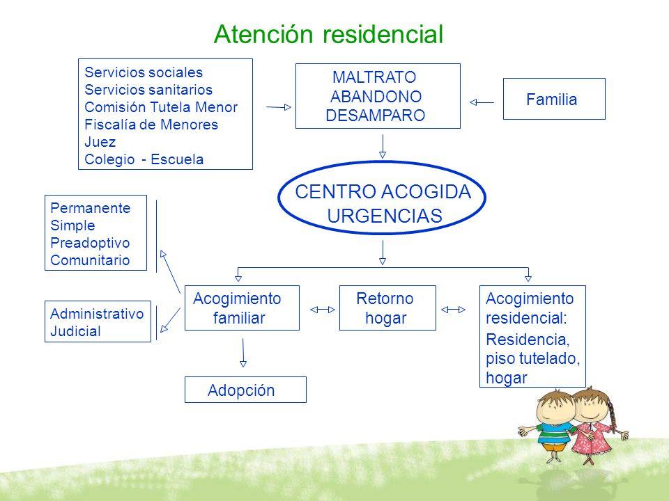 Atención residencial CENTRO ACOGIDA URGENCIAS MALTRATO ABANDONO