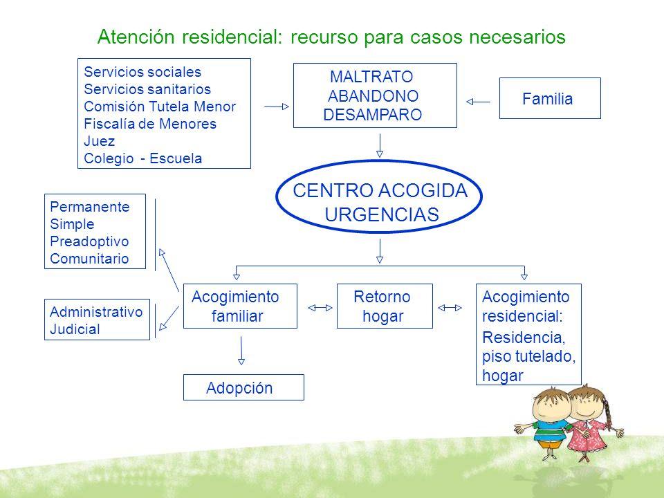 Atención residencial: recurso para casos necesarios