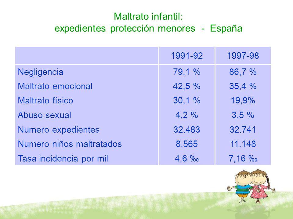 Maltrato infantil: expedientes protección menores - España