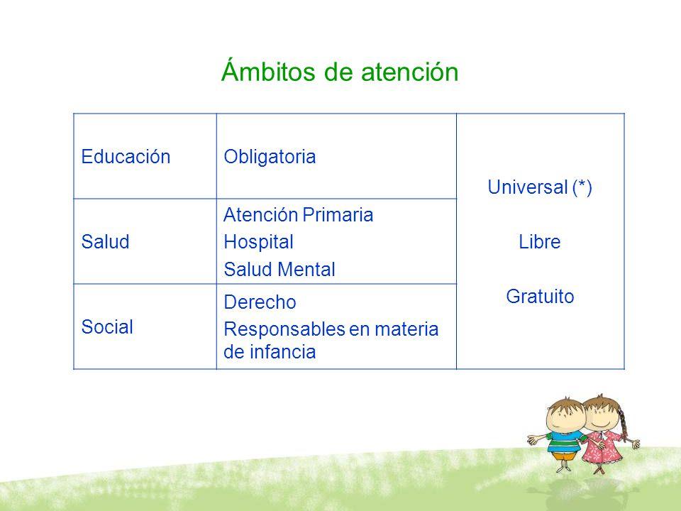 Ámbitos de atención Educación Obligatoria Universal (*) Libre Gratuito