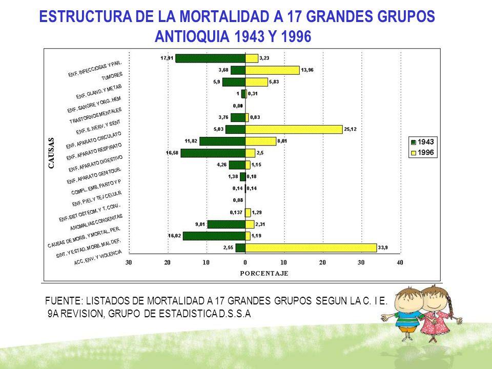 ESTRUCTURA DE LA MORTALIDAD A 17 GRANDES GRUPOS ANTIOQUIA 1943 Y 1996