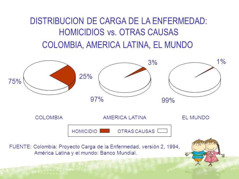 DISTRIBUCION DE CARGA DE LA ENFERMEDAD: HOMICIDIOS vs. OTRAS CAUSAS
