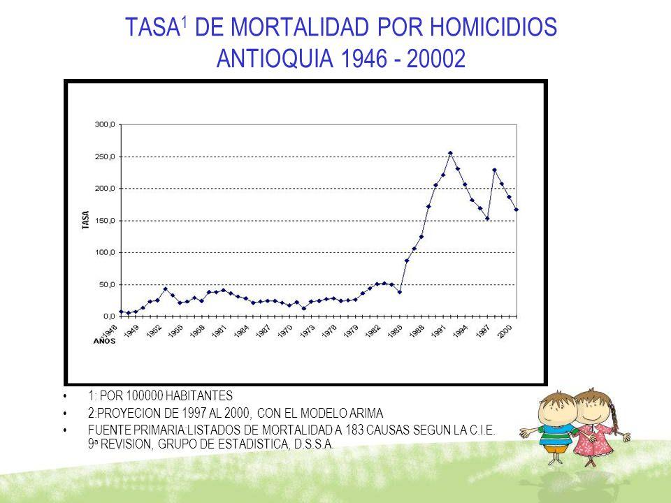 TASA1 DE MORTALIDAD POR HOMICIDIOS ANTIOQUIA 1946 - 20002