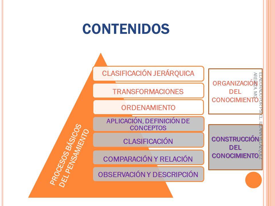 CONTENIDOS CLASIFICACIÓN JERÁRQUICA TRANSFORMACIONES ORDENAMIENTO