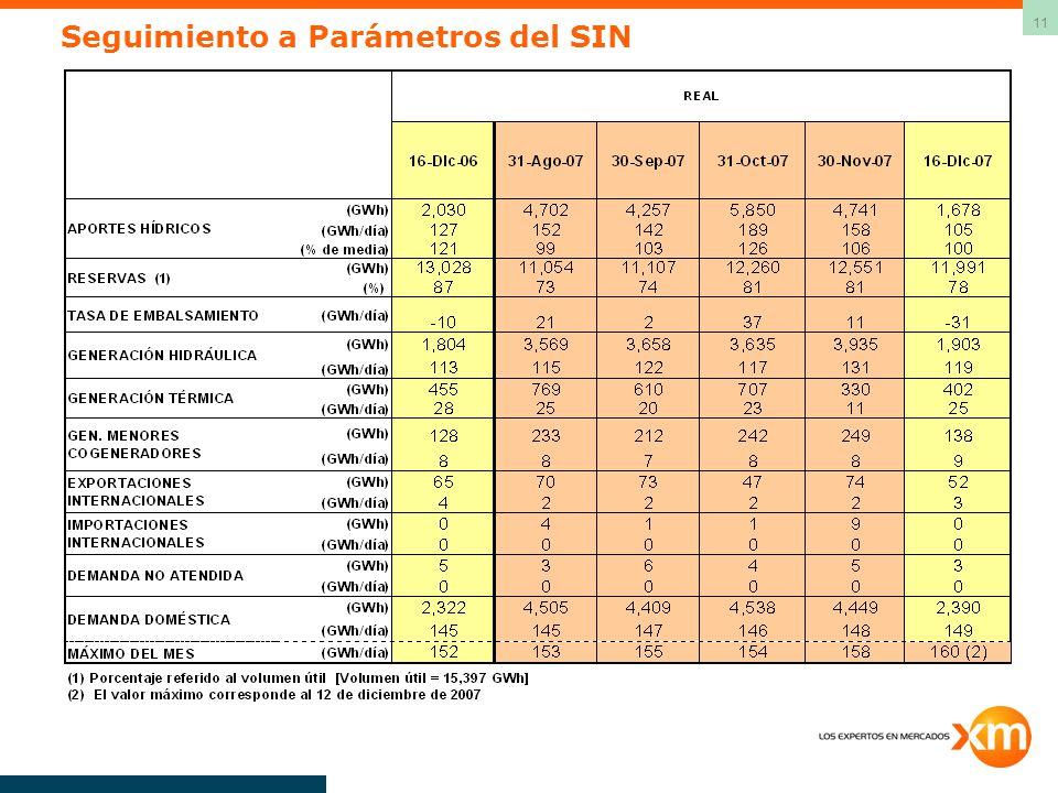 Seguimiento a Parámetros del SIN